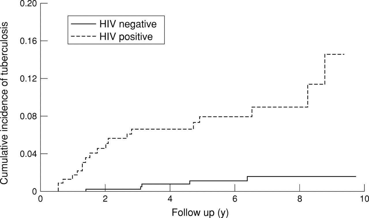 hiv positive and negative relationship