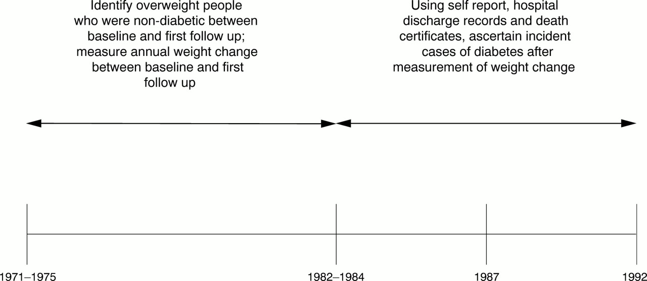 Relation Of Weight Gain And Weight Loss On Subsequent Diabetes Risk