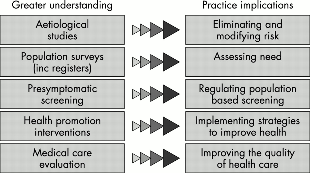 plan of health promotion intervention health and social care essay Health belief model – the health belief model developed in 1950 by social psychologists aims to explain and predict health related behaviors for the promotion of health services the model suggests that the beliefs of individuals in relation with health problems, perceived benefits of action, self efficacy and barriers to action are linked in.