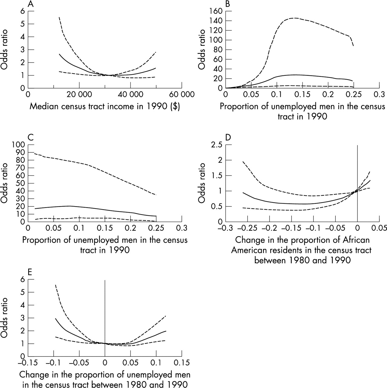 Preterm birth among African American and white women: a