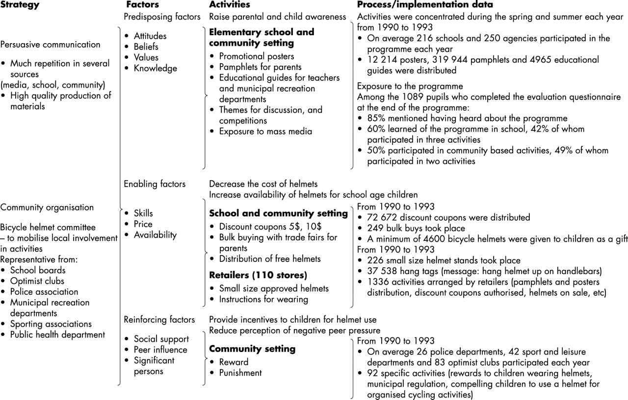 Reinforcing factors epidemiology study