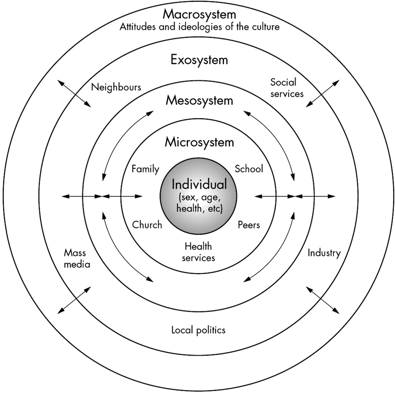 Ecological perspectives in health research journal of download figure ccuart Gallery