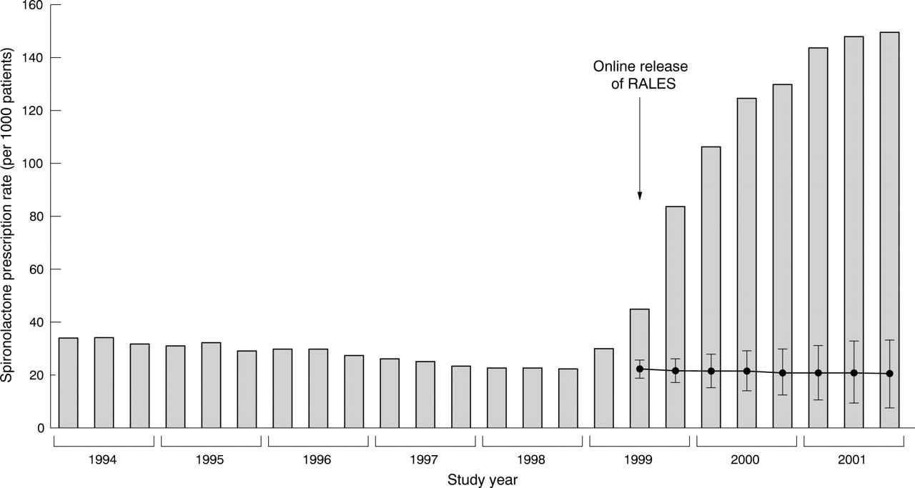 A Landmark For Popperian Epidemiology Refutation Of The Randomised
