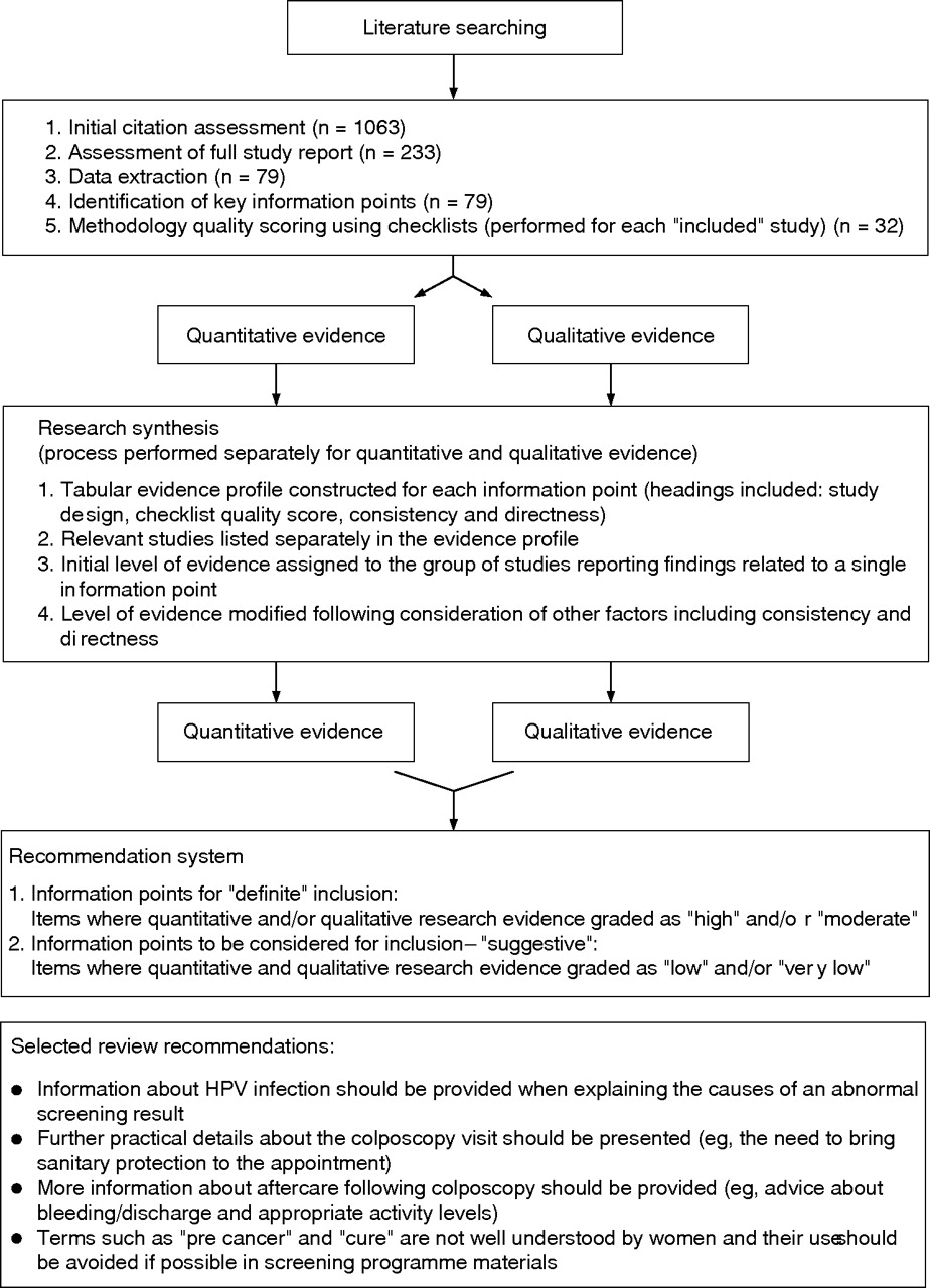 Synthesising qualitative and quantitative evidence: A review of possible methods