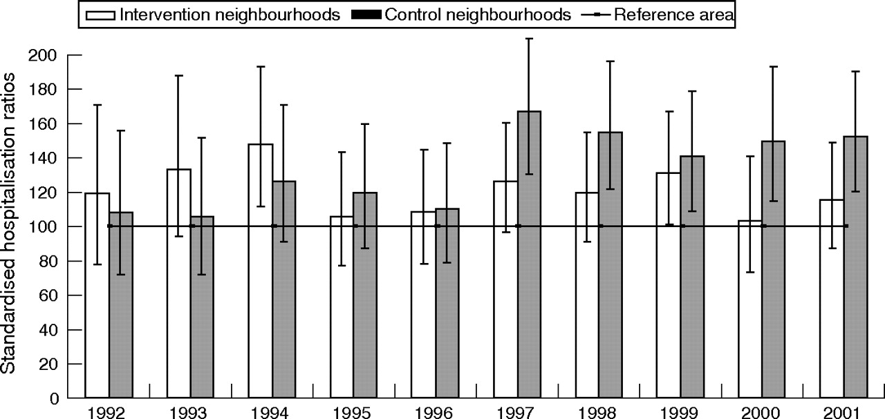 Effects of community-care networks on psychiatric