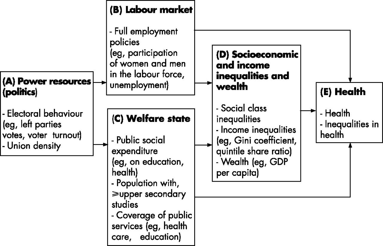 the relationship between economic development and social welfare