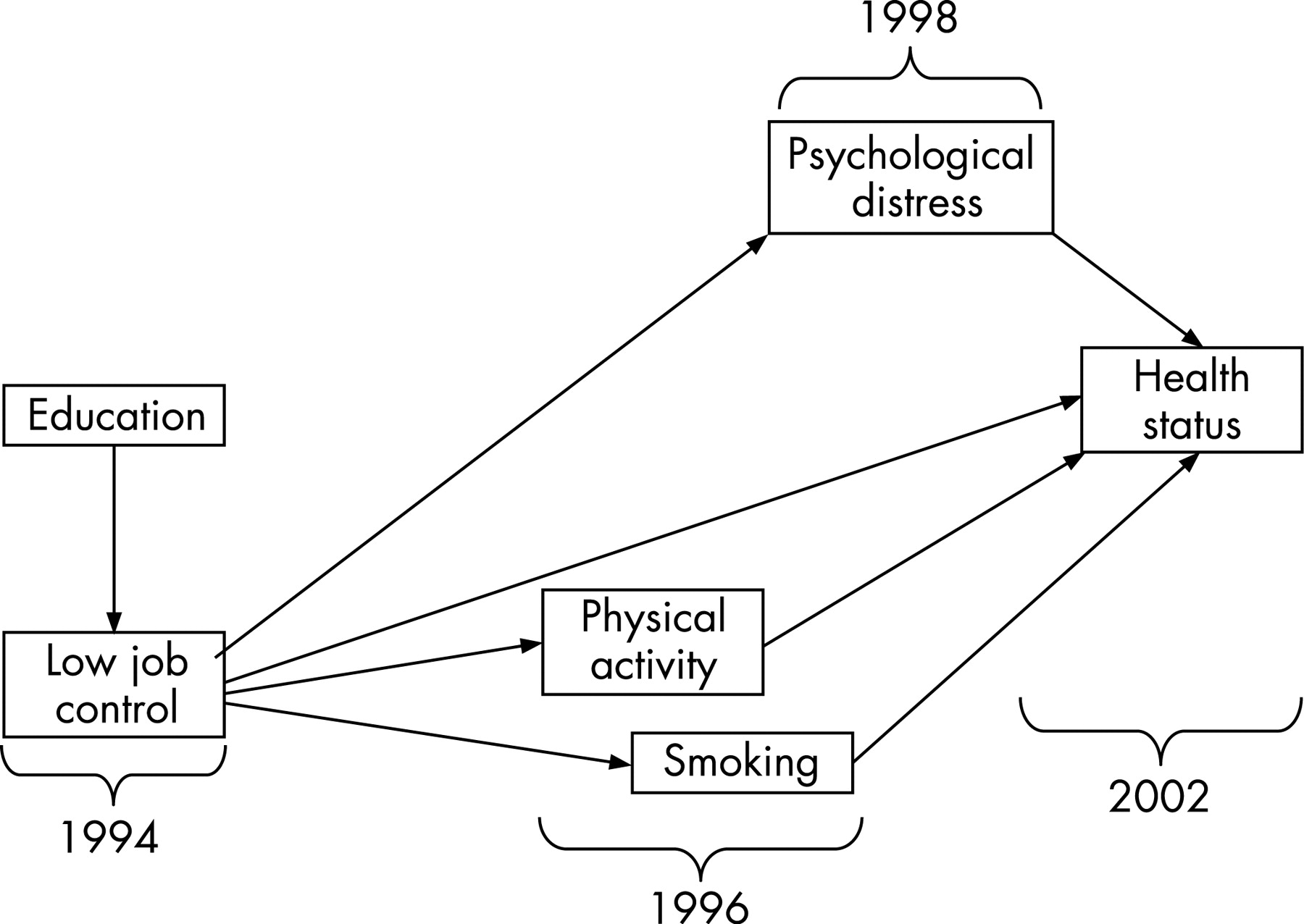 relationship between health status and gender Abstract this paper addresses the relationship between gender and mental health first, the field of mental health and the concept of gender is introduced.