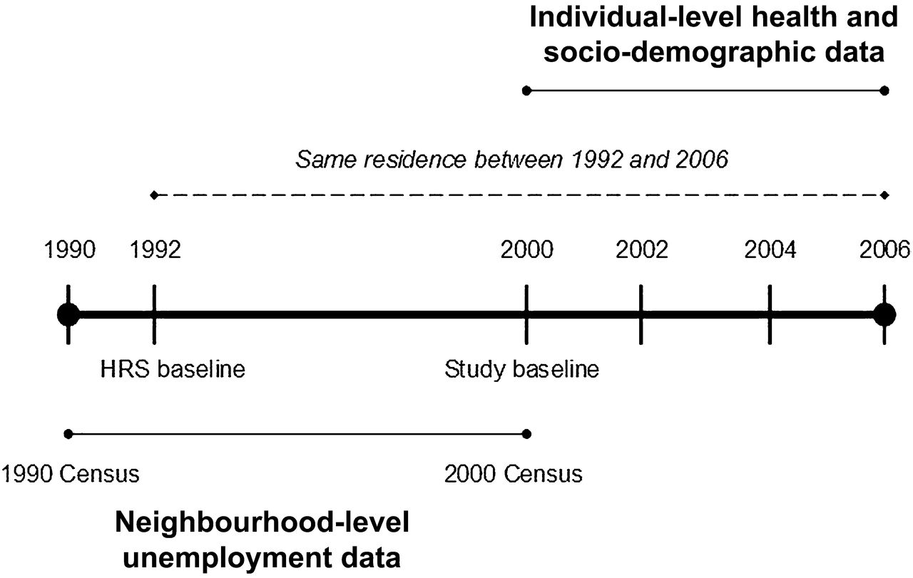 urban neighbourhood unemployment history and depressive symptoms figure