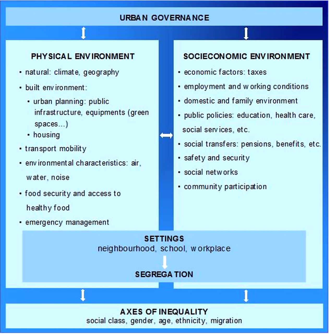 Factors and processes influencing health inequalities in
