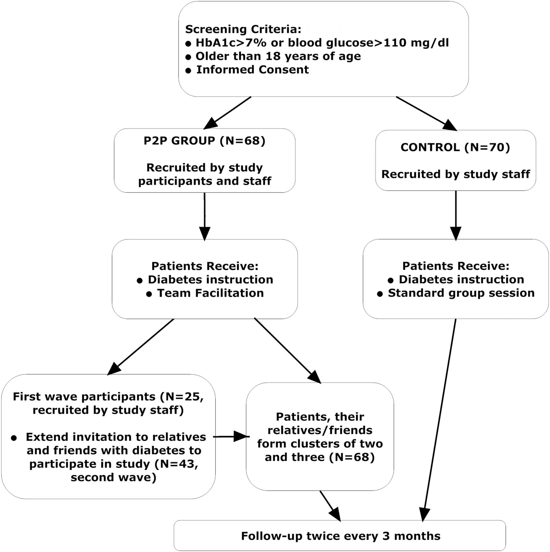 Effect of social networks intervention in type 2 diabetes a download figure falaconquin