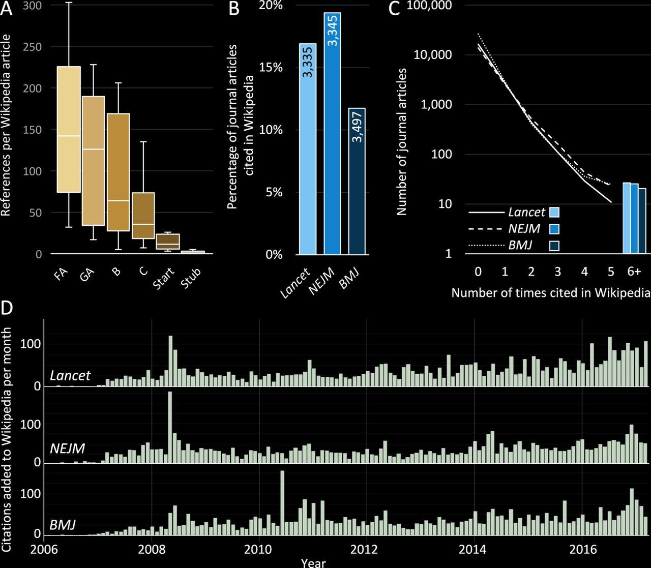 4e6a77acc9a42 Evolution of Wikipedia's medical content: past, present and future ...