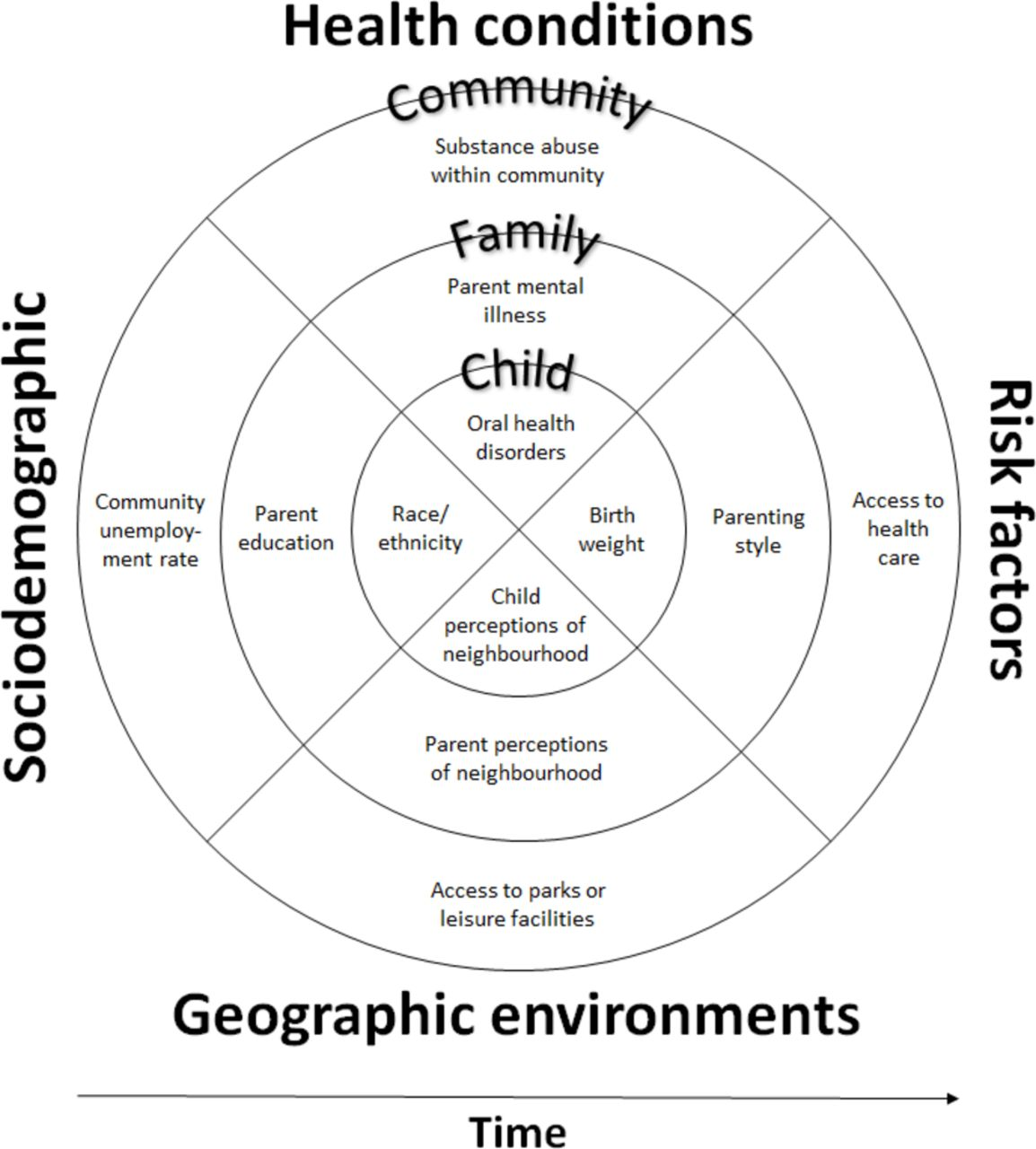 Understanding child disadvantage from a social