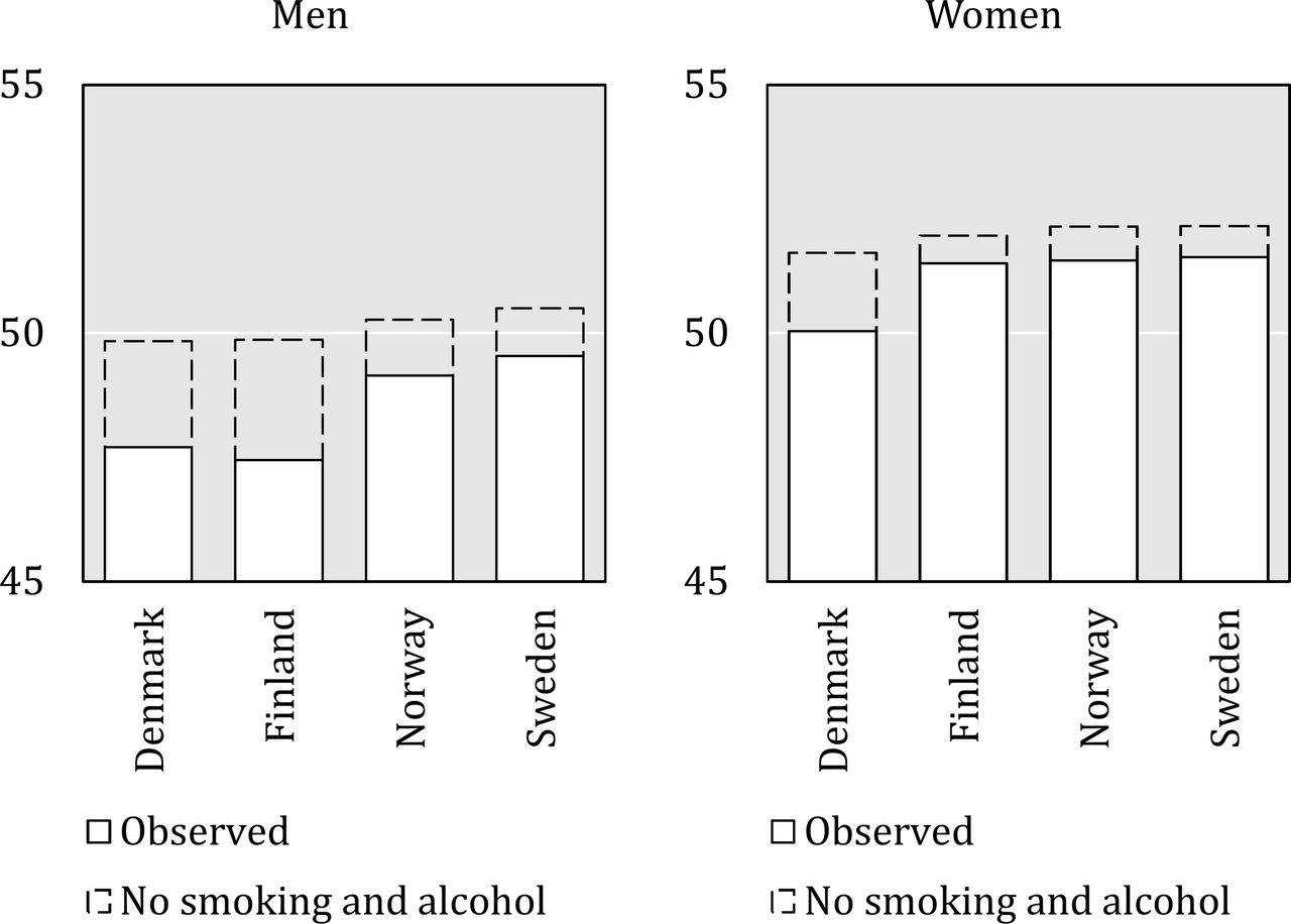 Contribution of smoking and alcohol consumption to income