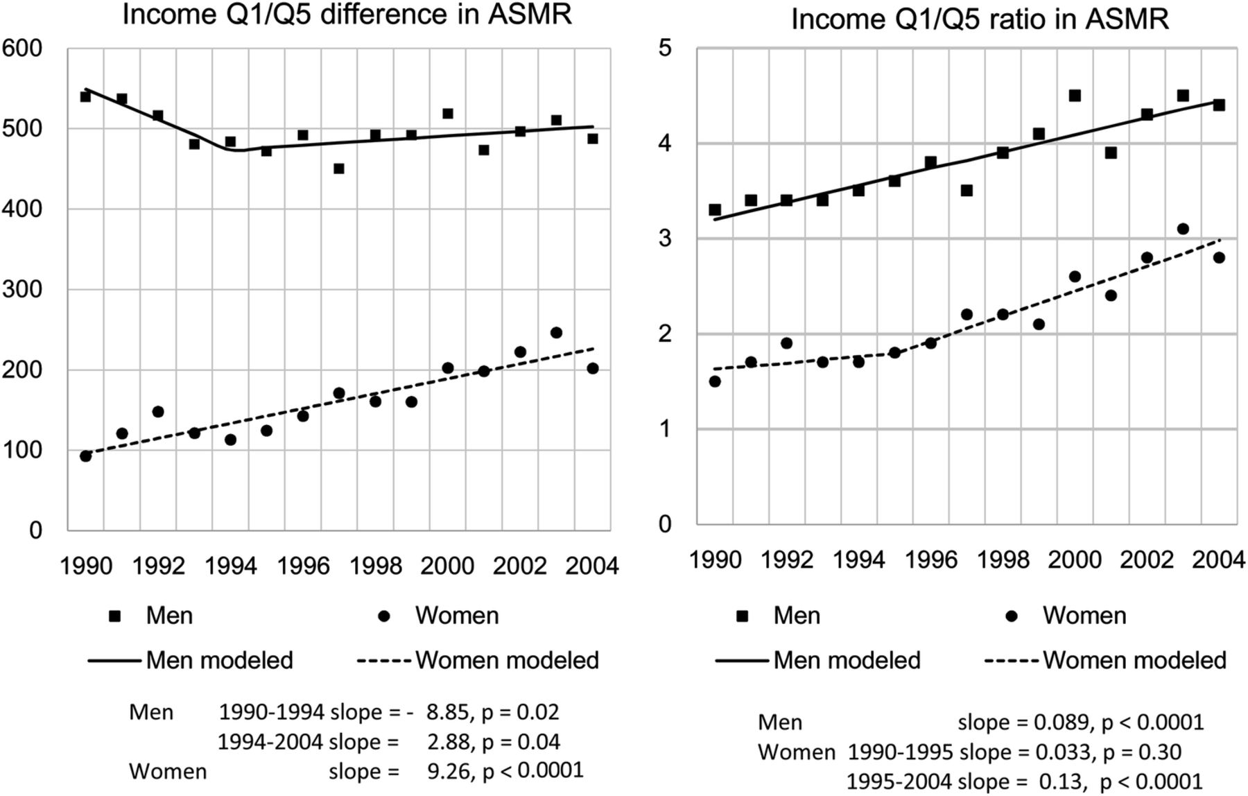 inequality based on age Inequality among persons, by age of family head  1979-2012 page 33 annual  percent change in real equivalent money income by centile of income.