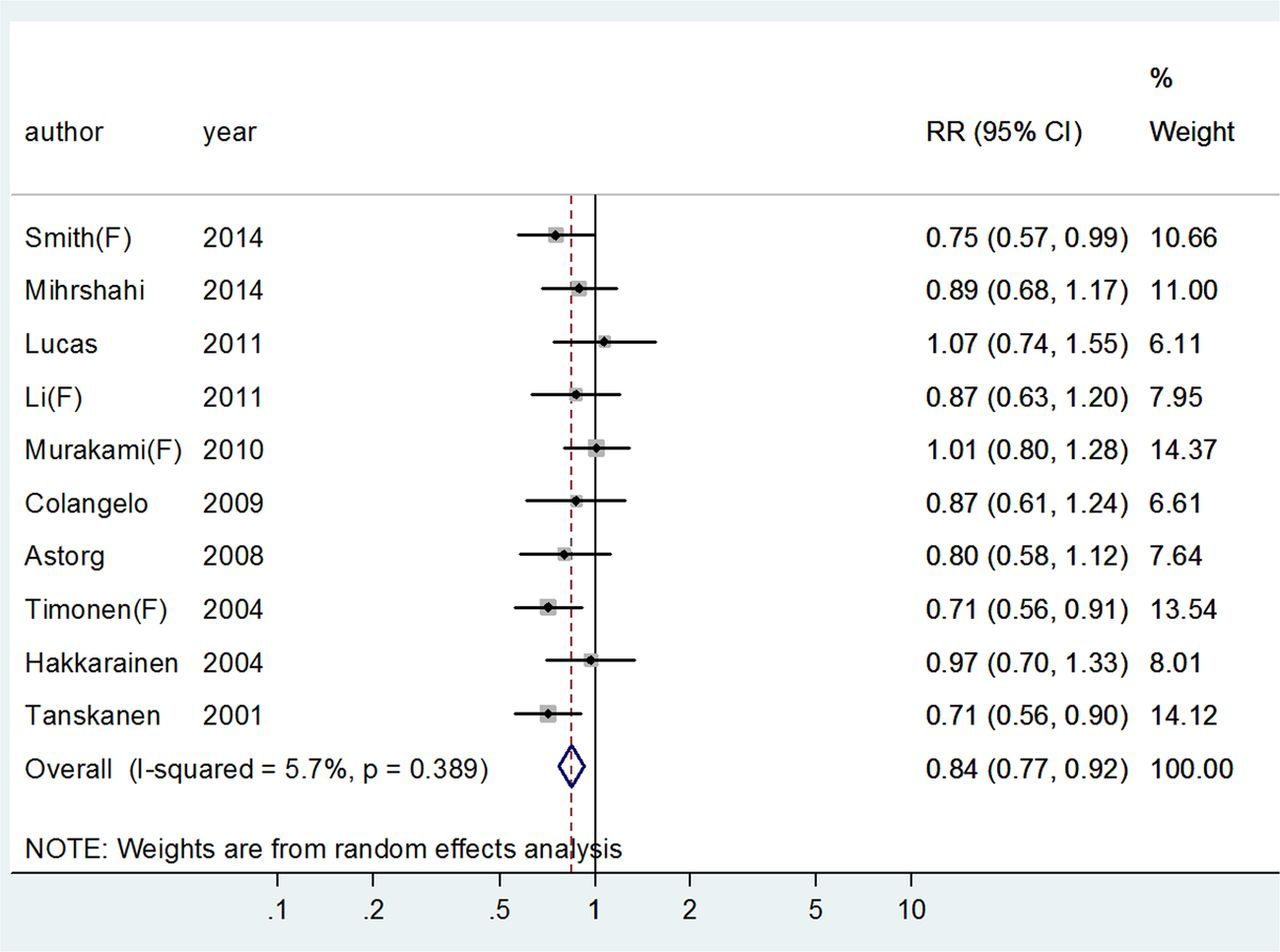 Fish Consumption And Risk Of Depression A Meta Analysis Journal