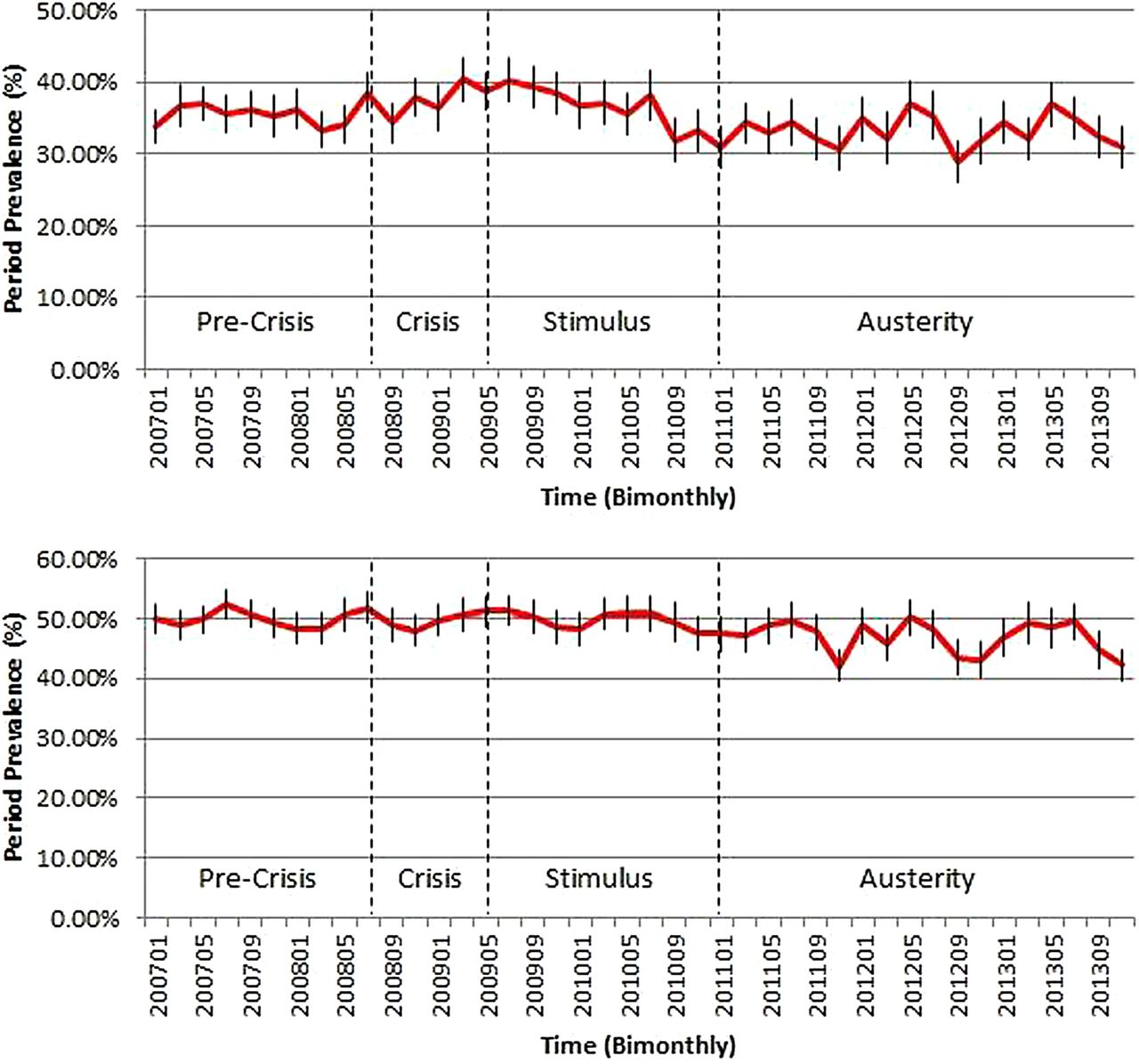 The 2007-08 Financial Crisis In Review