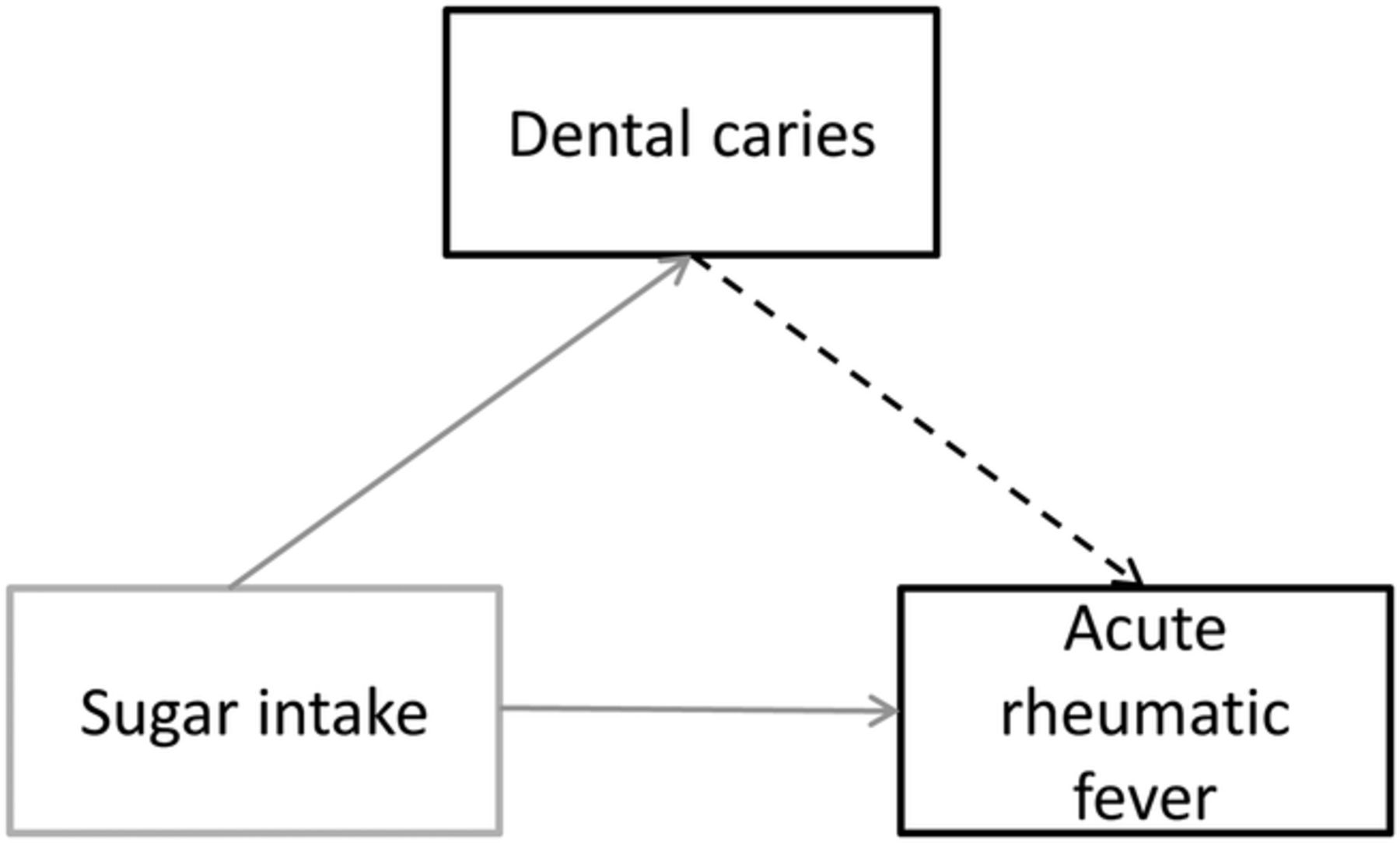 Sugar dental caries and the incidence of acute rheumatic fever a download figure pooptronica