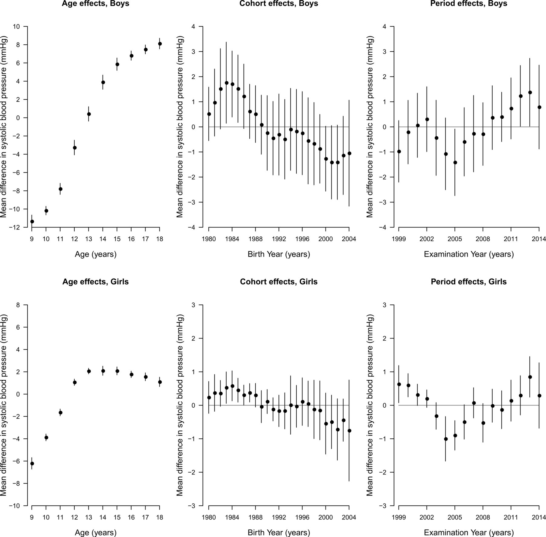 Ageperiodcohort analysis of trends in blood pressure and body download figure nvjuhfo Image collections