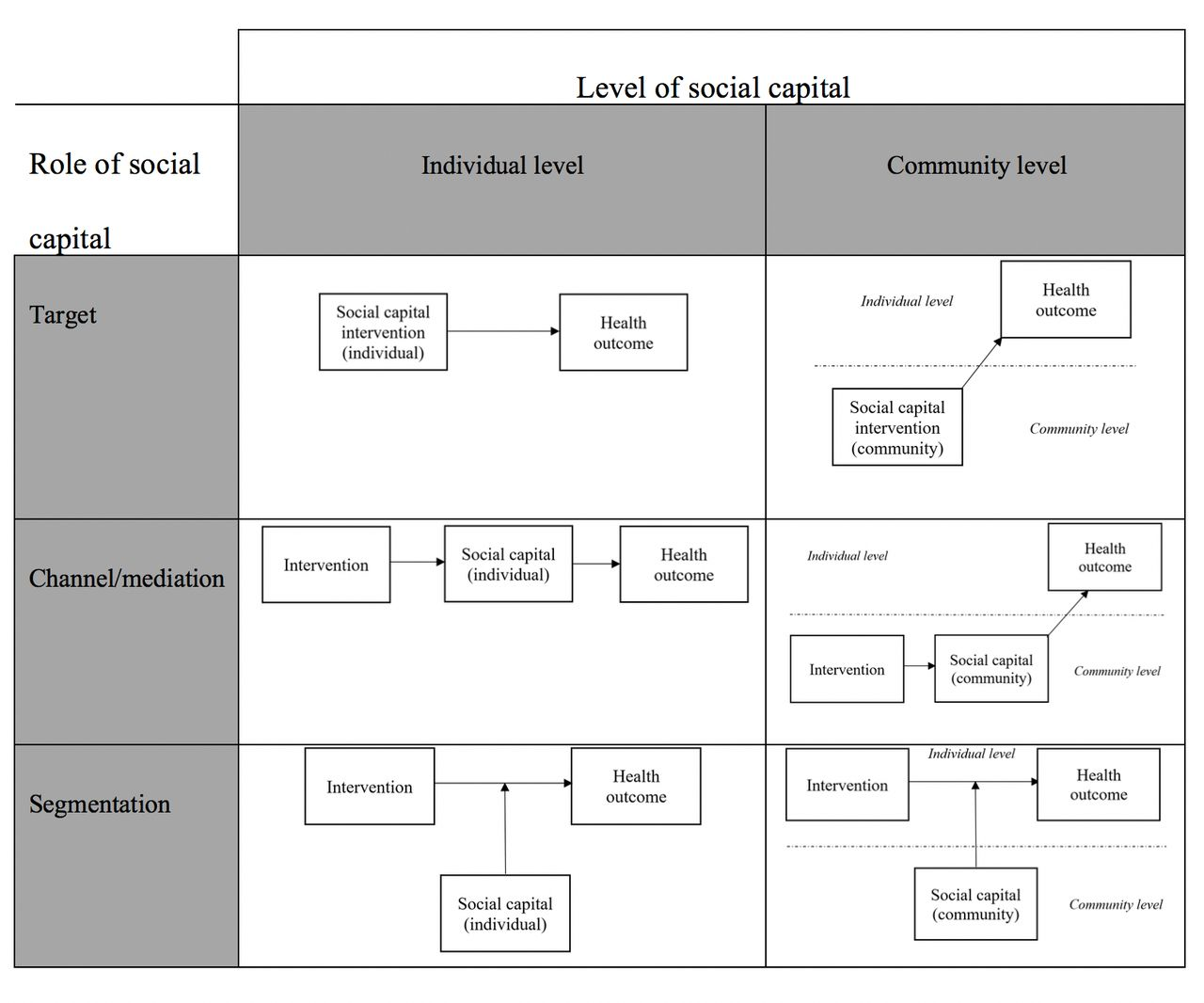 Social capital interventions in public health: moving towards why